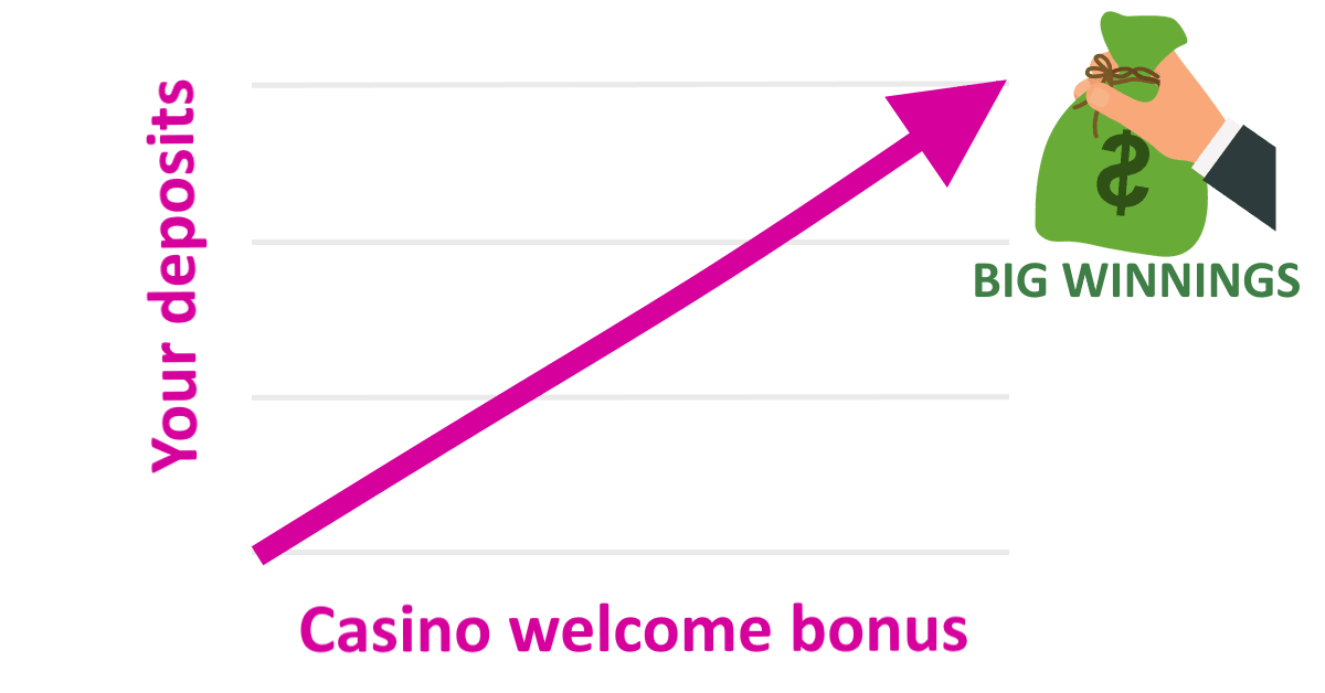 Graph how to win big in slots games