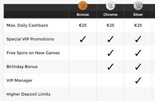 Unique Casino loyalty program